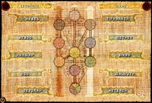 sephiroth-names